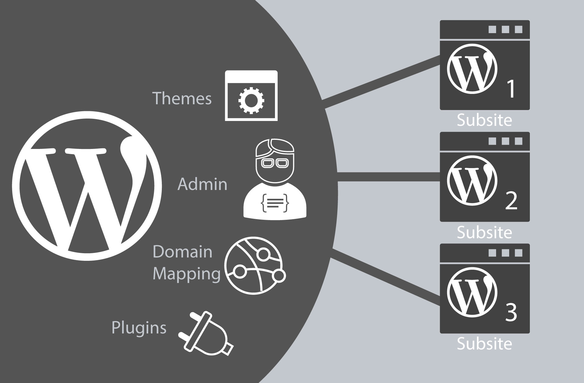 wordpress-multisite-functionality